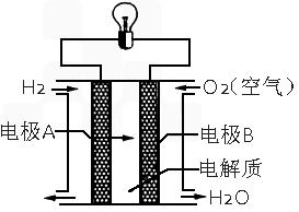 氢氧燃料电池是一种新能源,如图为氢氧燃料电池示意图 下列说 原电池原理 高中题库 沪江高考资源网