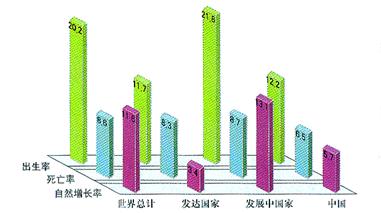 广西人口死亡率_死亡人口自然死亡率