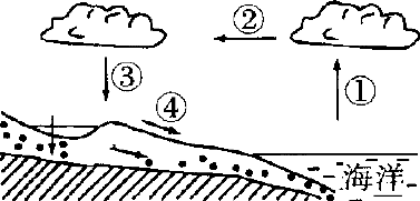黄河之水天上来.奔流到海不复回 .地球上的水在永恒的运动中.牵动着我们人类的发展.读水循环示意图.结合所学知识.回答1 2题. 1.该示意图中四个箭头共同表示的水循环是