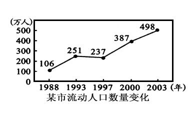 图2所示的城市流动人口数量变化对该城市产生的积极影响是 -读图1.图