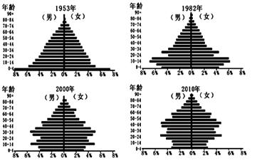 中国婴幼儿人口统计