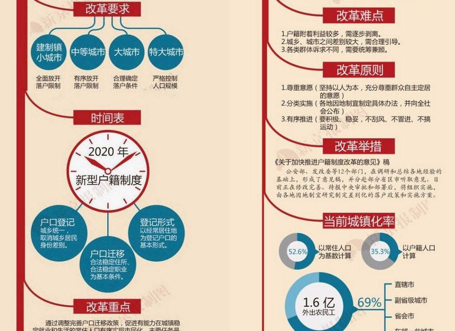 户籍改革最新政策2016解读图片