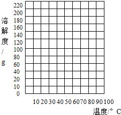表示溶解度曲线1.用纵坐标绘制溶解度.横坐标学景观设计好还是学室内设计好图片