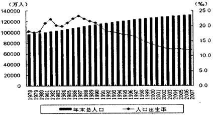 7年我国年末总人口和人口出生率的统计图.请用简要的文字将此图所