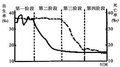 遏制人口老龄化加速的趋势C.提高西部人口自然增长率D.保持目前的