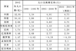 读新中国人口的自然变动图.回答 1.1950 2000年间.人口自然增长率最