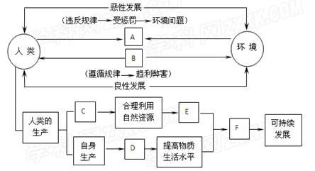 )依据图15中字母的含义(图中的字母与下列字母的含义一致),将图片