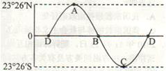 下图所示为地球绕日公转情况.虚线为极圈和回归线.为晨昏线.回答各题.小题1 此时世界标准时间为A.3时B.9时C.15时D.21时小题2 甲地对跖点当日的昼长时间为A.18小时