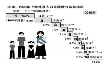 流动人口婚育证明_我国流动人口的特点