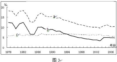 年.上海市常住人口自然增长率3.04 .户籍人口自然增长率 0.10 ,人口