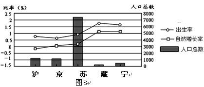 省级行政区某年人口出生率.人口自然增长率.人口总数的统计图.图中