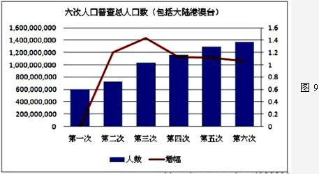 中国人口增长率变化图_人口总增长率