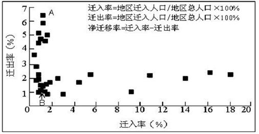 读下面人口迁移示意图.回答问题.若此图表示 二战 后世界人口迁移的主