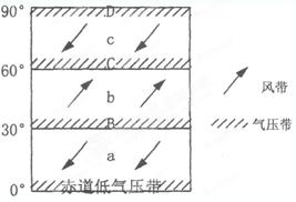 读该大气环流示意图 图中箭头表示空气的垂直运动 .回答 1 A处降水类型是 甲.台风雨 乙.地形雨 丙.对流雨 丁.锋面雨此时东京的气候特征是 . 2 该地区地表水的直接蒸发量很小