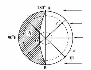 下图为 某一时刻光照图.阴影部分表示黑夜 .据此完成题.小题1 下列叙述正确的是 A.三地的线速度由大到小为丙.乙.甲B.三地的角速度由大到小为甲.乙.丙C.AO