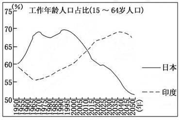 两个国家应如何解决所面临的人口问题.(10分)-下图为我国1950