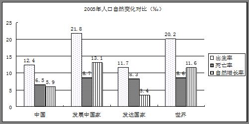 人口自然增长率和人口总数统计表A.宁夏人口的出生率.死亡率均最高
