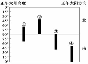 下图表示某地一天中两个不同时刻太阳光线与地面的夹角.据此判断下列各题小题1 该地的地理纬度是 A.70.NB.75.NC.70.SD.75.S小题2 这一天,太阳直射点的地理纬度是