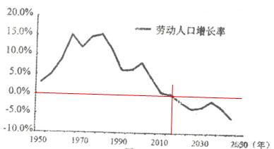 中国人口增长率变化图_中国未来人口增长率
