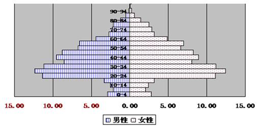 户籍证明_2011年广州市户籍人口