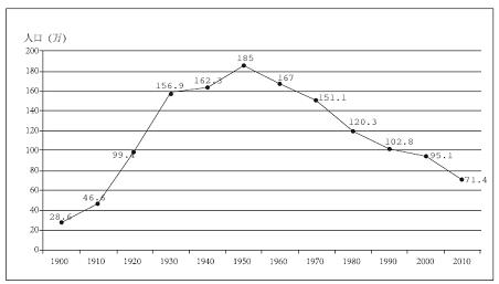人口老龄化_1900年人口