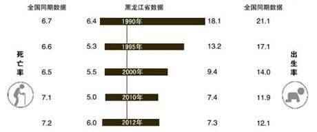 人口增长_发达的国家人口增长