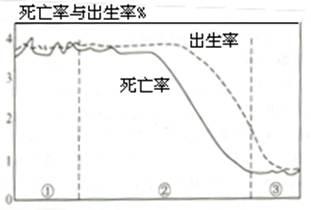 我国人口增长模式特点_下图是人口增长模式及其转变示意图,据此回答28 ... 中