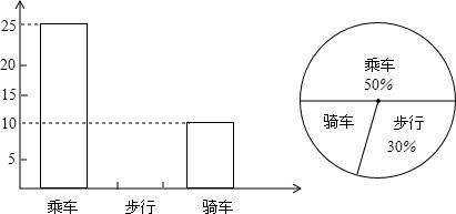 行.骑车的人数分布直方图和扇形分布图.则下列结论中错误的是 A.该