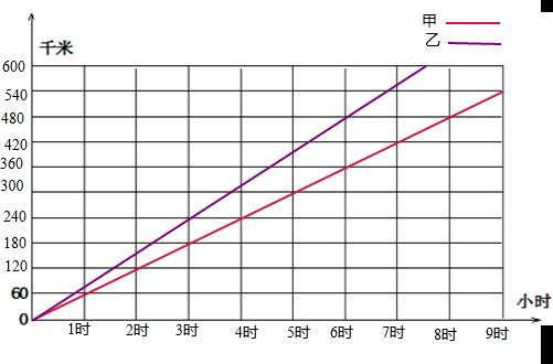 两辆汽车行驶时间与路程的关系如表,观察其中的规律,填写表格根据下表