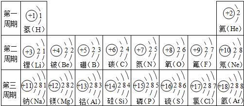 (2)如图是某原子结构示意图,其中x值为20,它位于元素周期表里第四
