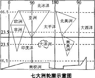 解答 解:根据七大洲和四大洋的分布,标注如下图: 故答案为:见上图.