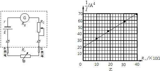 欧姆调零的原理_某欧姆表的内部结构原理图如图甲所示.一同学准备用一电阻箱较准确地测出欧姆表的电源的电动势E和某倍率下完成调零后欧姆表的内阻
