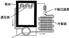 冰烟壶的原理_如图为电冰箱的工作原理示意图.压缩机工作时,强迫致冷剂在冰箱内外的管道中不断循环.在蒸发器中致冷剂