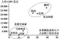 GDP GNP的区别与联系_GDP与GNP的区别