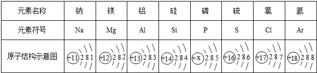 (填元素名称) (7)根据上表元素原子结构示意图,不能直接获得的信息是