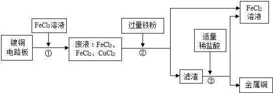 13.工业上生产电路板及处理废液的工艺流程图如下