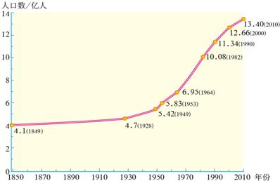 中国现有人口_2018年我国现有人口数