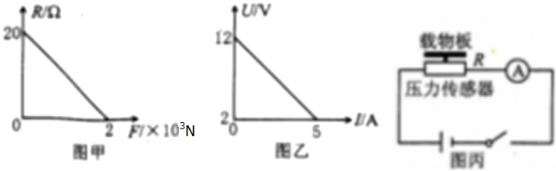 (1)学习小组同学利用一直流电源,其端电压U与电流I关系如图乙所示,则该电源电动势E=12V,内阻r=2. (2)现有刻度均匀的电流表A:量程为0~3A(内阻不计),导线及电键等,在传感器上面固定绝缘载物板(质量不计),按照图丙连接电路. (3)根据设计电路,重力加速度取g=10m/s