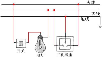将开关和它所控制的电灯以及三孔插座接入家庭电路中.