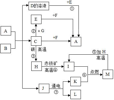 (1)e的俗称为纯碱,请画出k所含元素的原子结构示意图