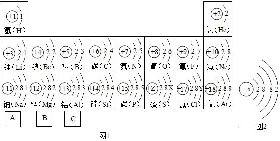7.试依据核电荷数为1-18的元素的原子结构示意图(图1),回答下列问题