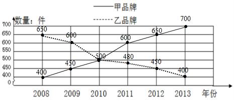 解:(1)制作折线统计图如下