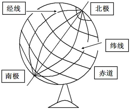 在地球仪的相应的位置上填上:北极,南极,赤道,经线,纬线.