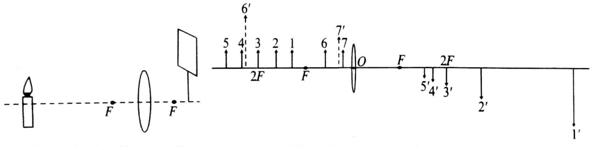 分析 (1)为了使像成在光屏的中央,蜡烛、凸透镜的光心和光屏的中心必须在同一高度上; (2)(3)凸透镜成像实验中:u>2f,成倒立、缩小的实像,应用于照相机; 2f>u>f,成倒立、放大的实像,应用于幻灯机和投影仪; u<f,成正立、放大的虚像,像与物在同侧,应用于放大镜; (4)当遮住凸透镜的一部分,还有另外的部分光线,经凸透镜折射会聚成像. 解答 解:(1)如图所示,光屏有些高,应向下调整光屏的高度,使烛焰、凸透镜和光屏的中心在同一高度上; (2)物体位于二倍焦距以外时,由图可知,应分析4、5两组数