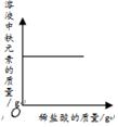 现有铁氧化铁稀盐酸_c,向一定量氧化铁固体中加入稀盐酸,测定溶液中铁元素的质量