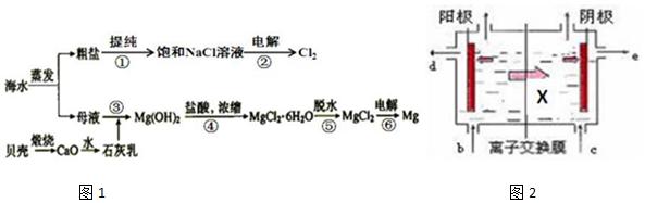 高中化学 题目详情  (1)请列举海水淡化的两种方法蒸馏法,电渗析法或