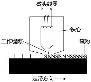 磁性强弱变化的磁带使磁头中产生变化的感应电流,电流经放大后使