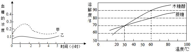 木糖醇和蔗糖的溶解度曲线如图,据图回答.