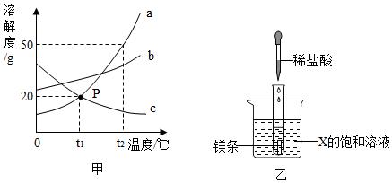 如图是a,b,c三种固体现状的溶解度曲线图.行业景观设计地产物质图片