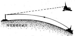 图为海市蜃楼的成因图.它是空气密度 .导致光传播发生 所致.